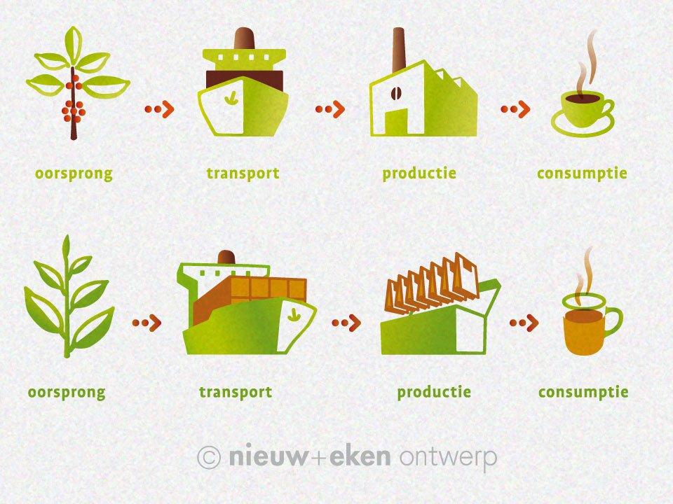 serie illustraties voor de koffieketen en theeketen (oorsprong, transport, productie, consumptie) voor de knvkt